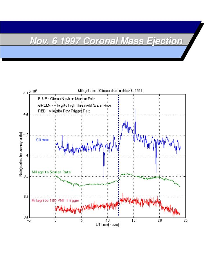 Nov. 6 1997 Coronal Mass Ejection