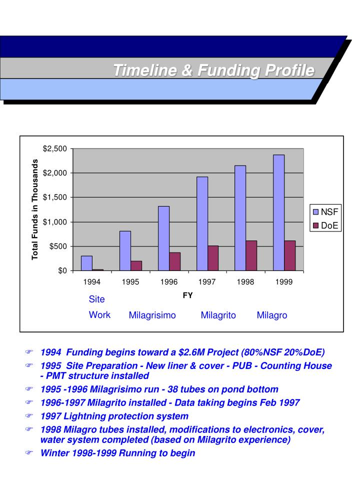 Timeline & Funding Profile