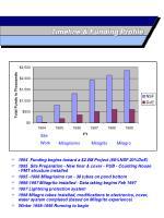 timeline funding profile