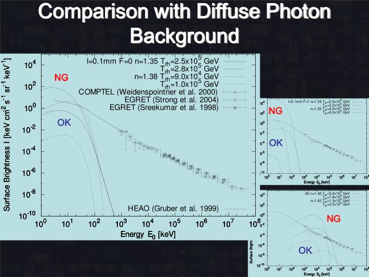 Comparison with Diffuse Photon Background