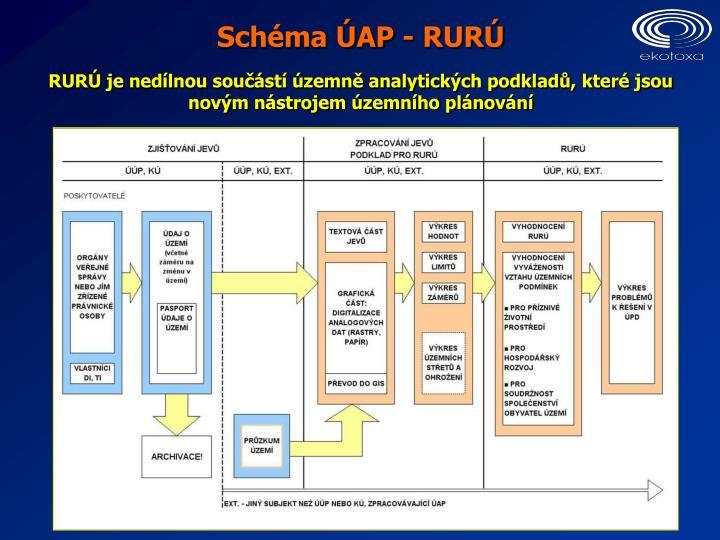 Schéma ÚAP - RURÚ