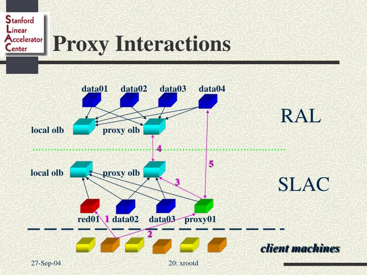 Proxy Interactions
