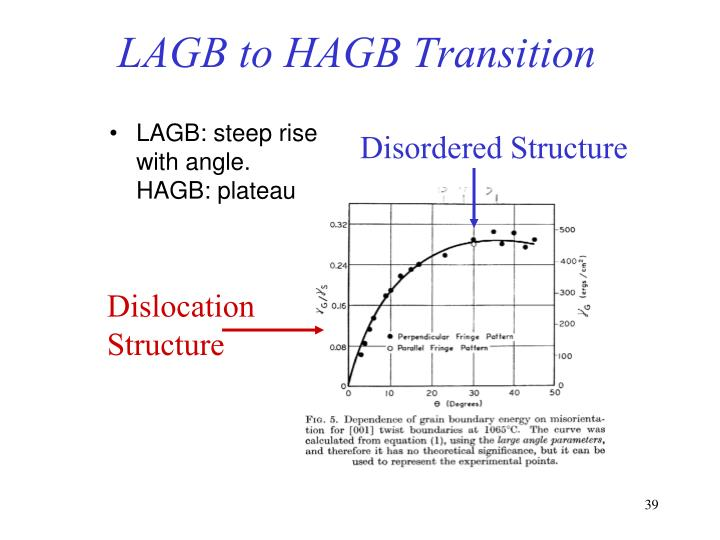 LAGB to HAGB Transition