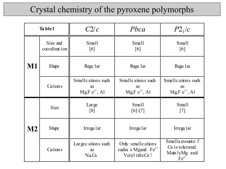 Crystal chemistry of the pyroxene polymorphs