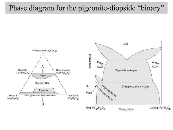 "Phase diagram for the pigeonite-diopside ""binary"""