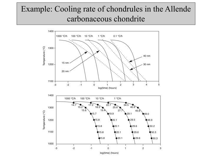 Example: Cooling rate of chondrules in the Allende carbonaceous chondrite