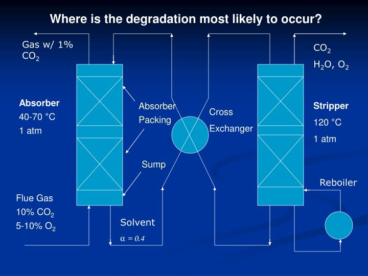 Where is the degradation most likely to occur?