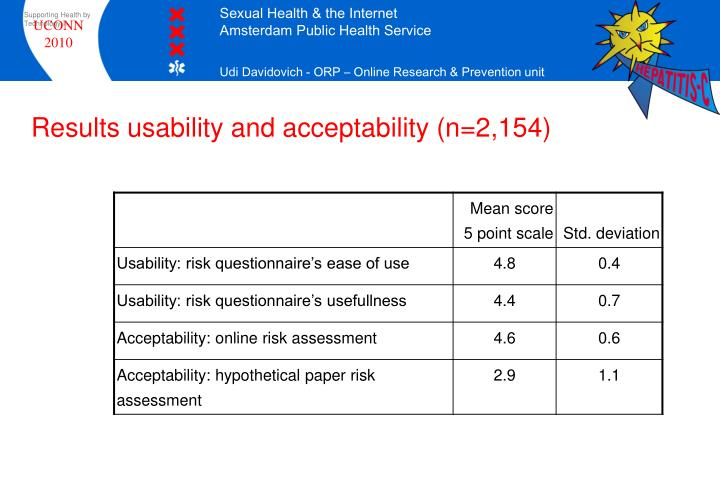 Results usability and acceptability (n=2,154)