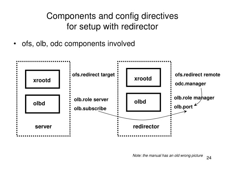 Components and config directives