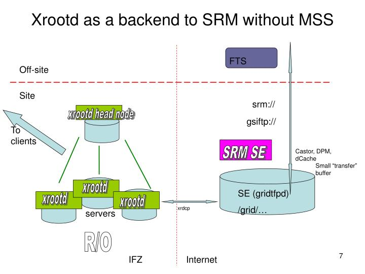 Xrootd as a backend to