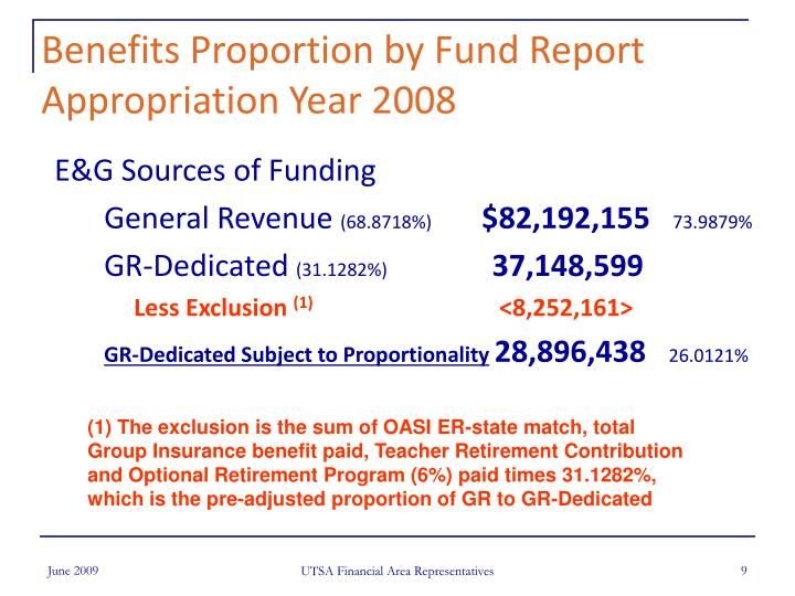 Benefits Proportion by Fund Report