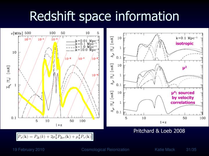 Redshift space information