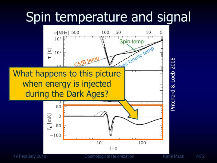 What happens to this picture when energy is injected during the Dark Ages?