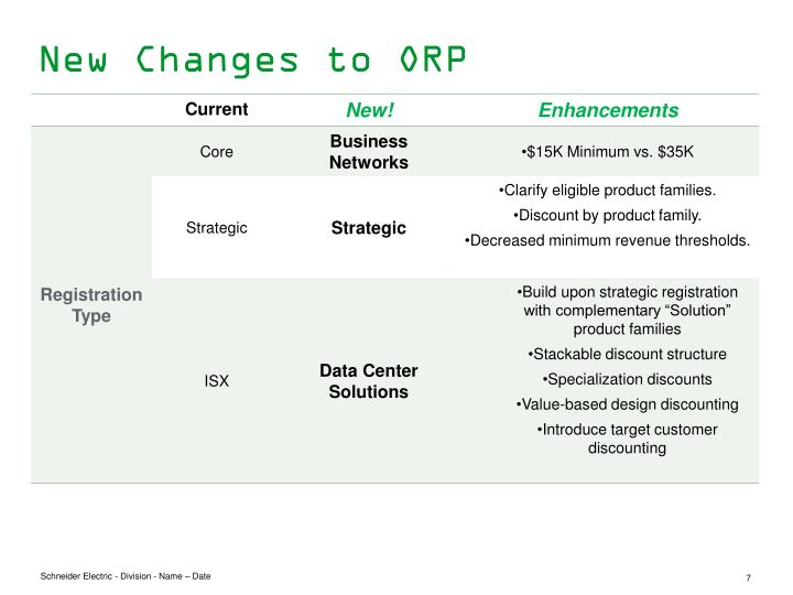 New Changes to ORP