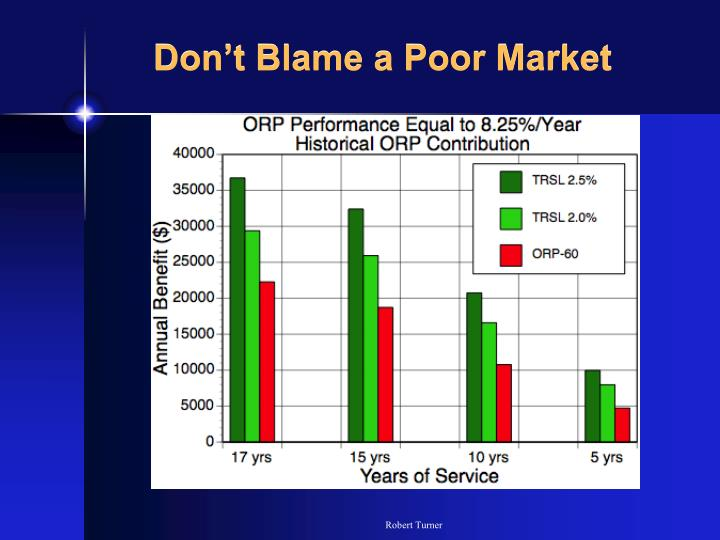 Don't Blame a Poor Market