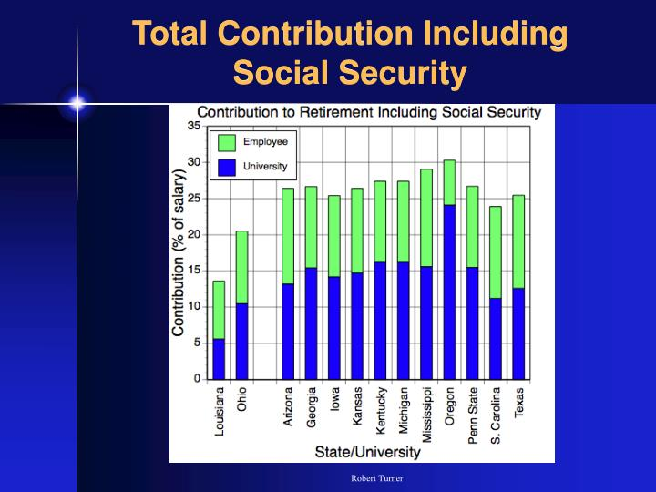 Total Contribution Including Social Security