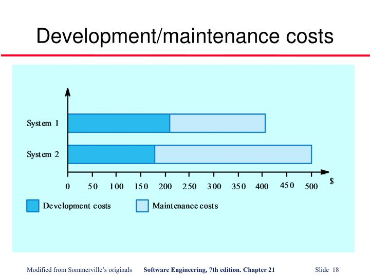 Development/maintenance costs
