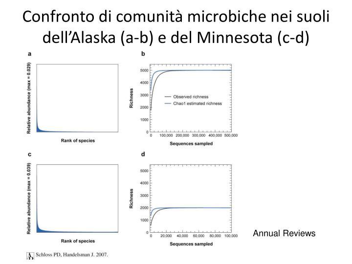 Confronto di comunità microbiche nei suoli dell'Alaska (a-b) e del Minnesota (c-d)