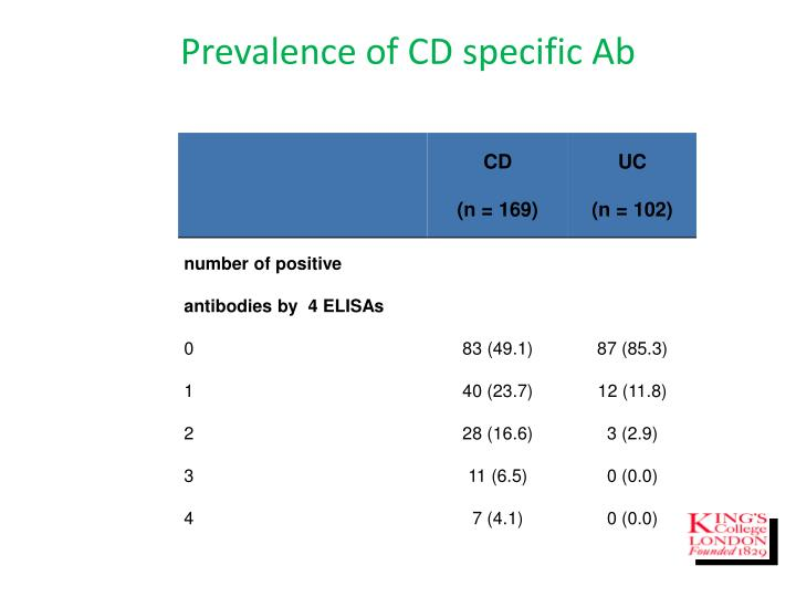 Prevalence of CD specific Ab