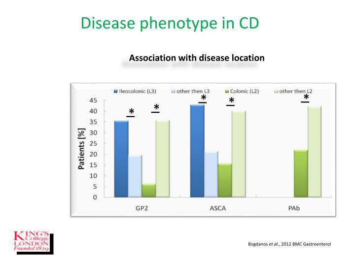 Disease phenotype in CD