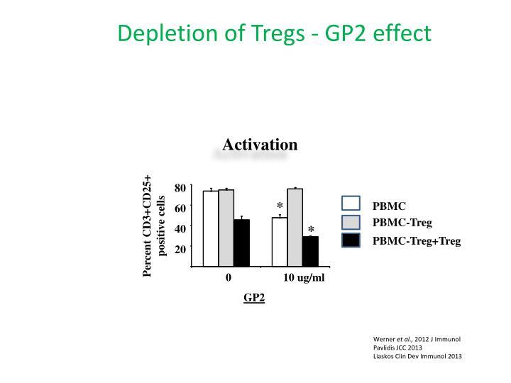 Depletion of Tregs - GP2 effect