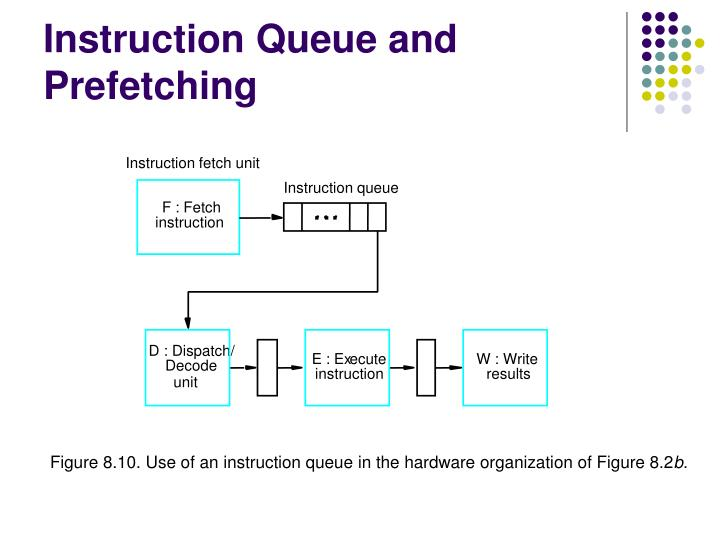 Instruction Queue and Prefetching
