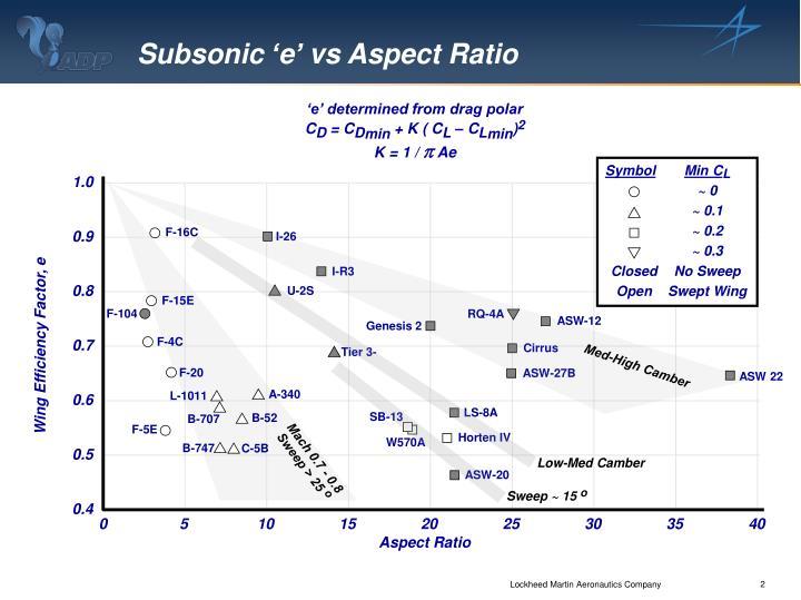 Subsonic 'e' vs Aspect Ratio