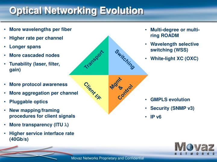 Optical networking evolution