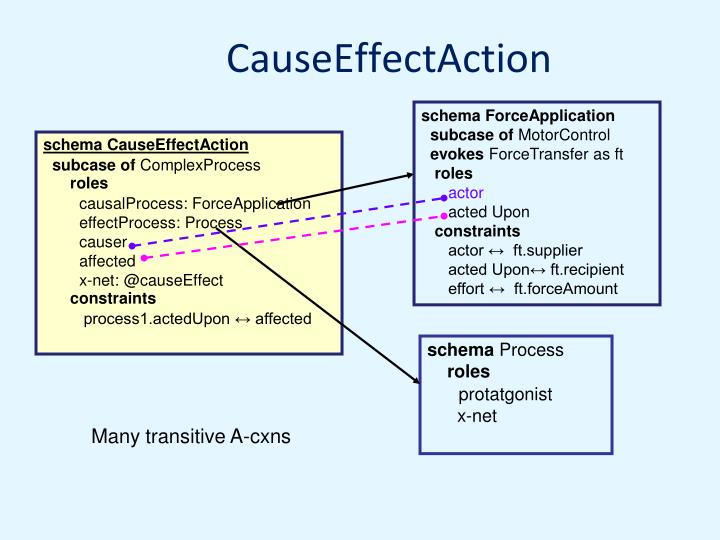 CauseEffectAction
