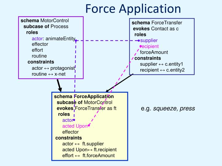 Force Application