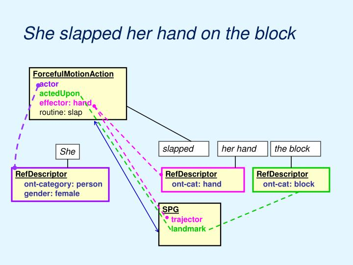 She slapped her hand on the block