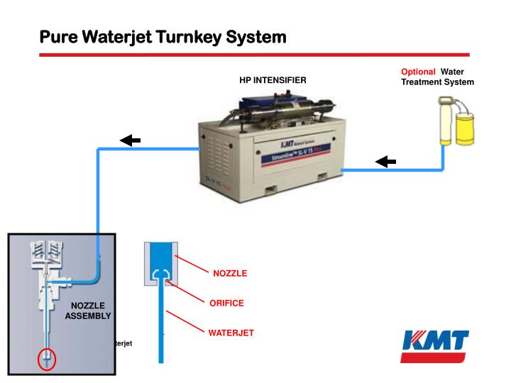 Pure Waterjet Turnkey System