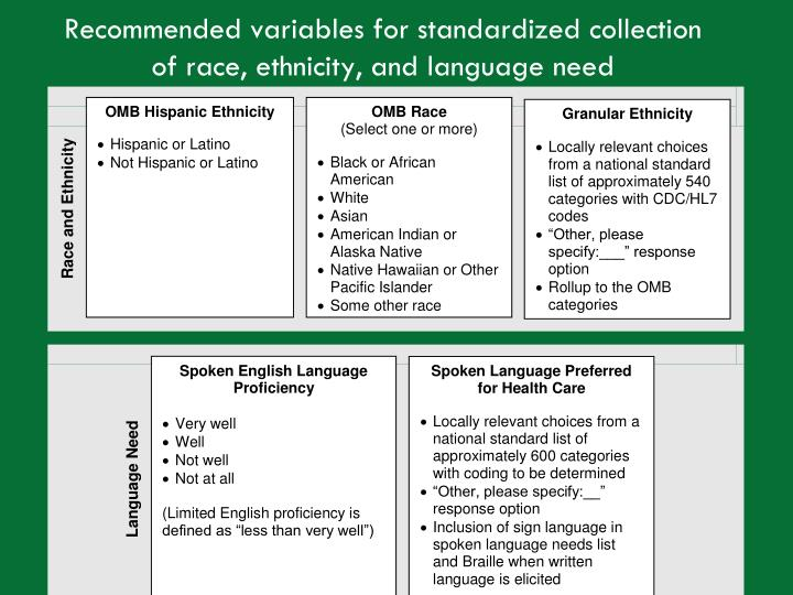 Recommended variables for standardized collection of race, ethnicity, and language need