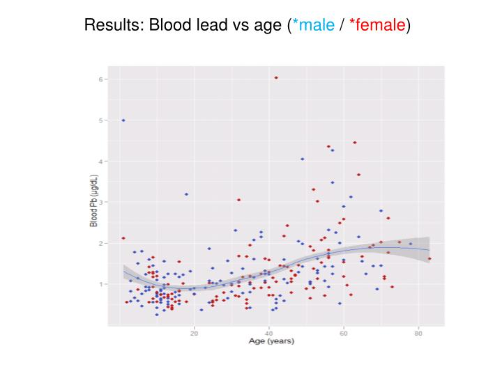 Results: Blood lead vs age (