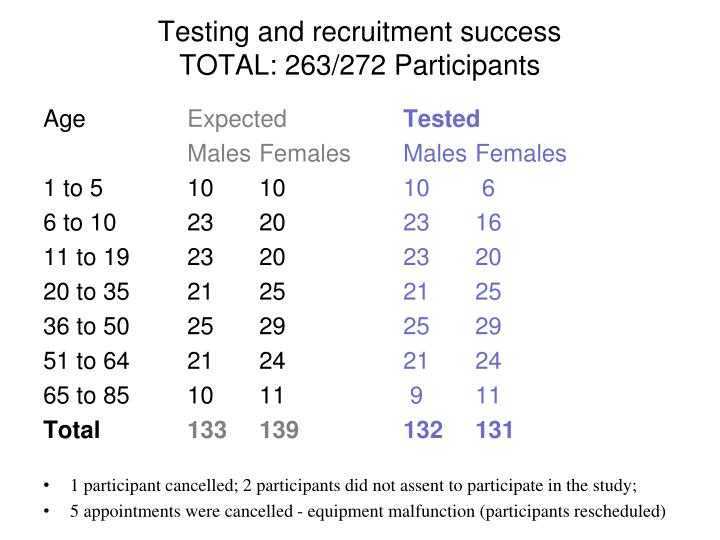 Testing and recruitment success