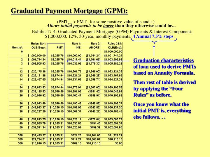 Graduated Payment Mortgage (GPM):