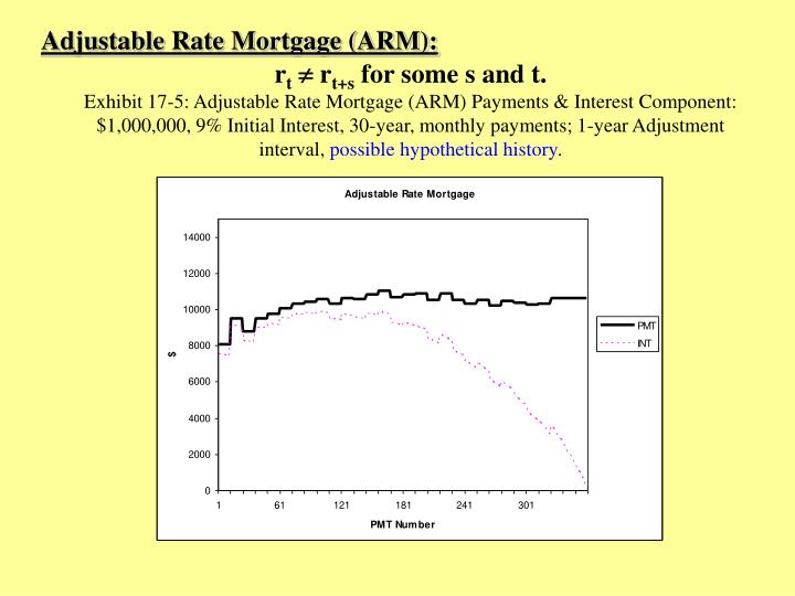 Adjustable Rate Mortgage (ARM):