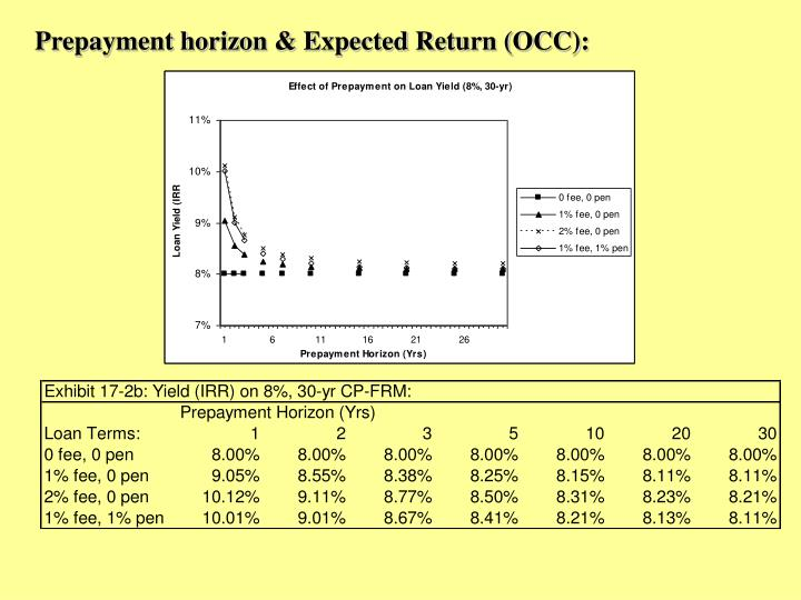 Prepayment horizon & Expected Return (OCC):