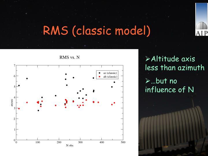 RMS (classic model)