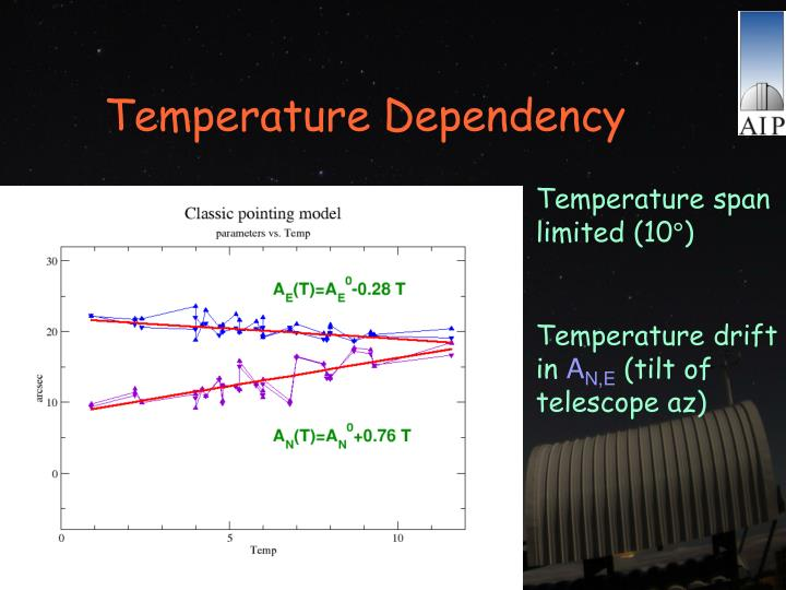 Temperature Dependency