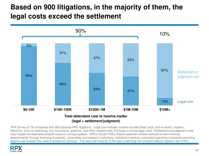 Based on 900 litigations, in the majority of them, the legal costs exceed the settlement