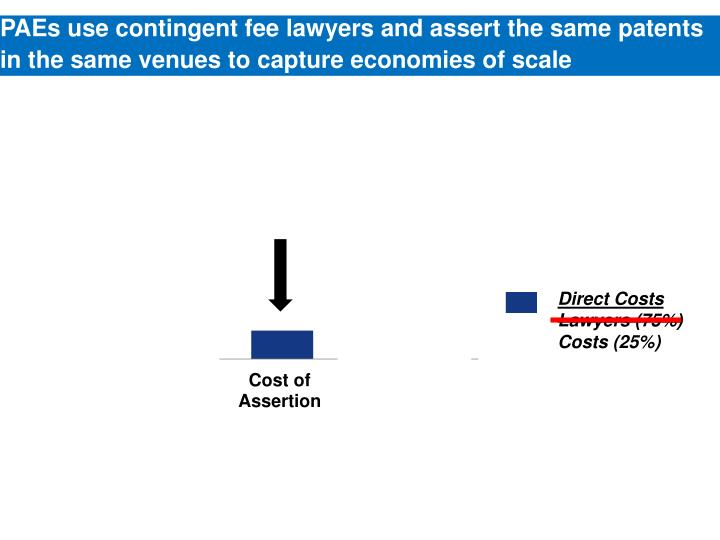 PAEs use contingent fee lawyers and assert the same patents