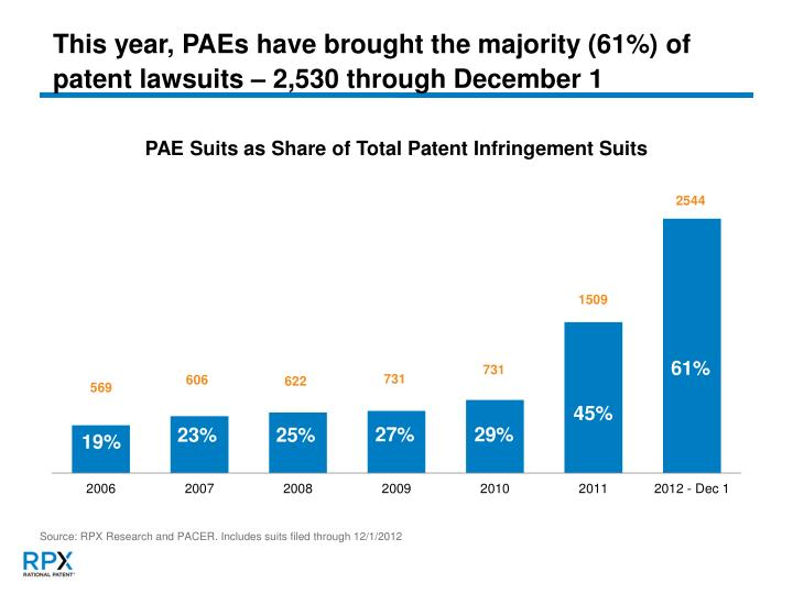 This year, PAEs have brought the majority (61%) of patent lawsuits – 2,530 through December 1