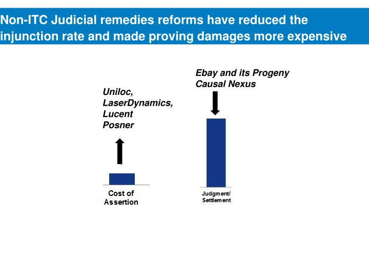 Non-ITC Judicial remedies reforms have reduced the injunction rate and made proving damages more expensive