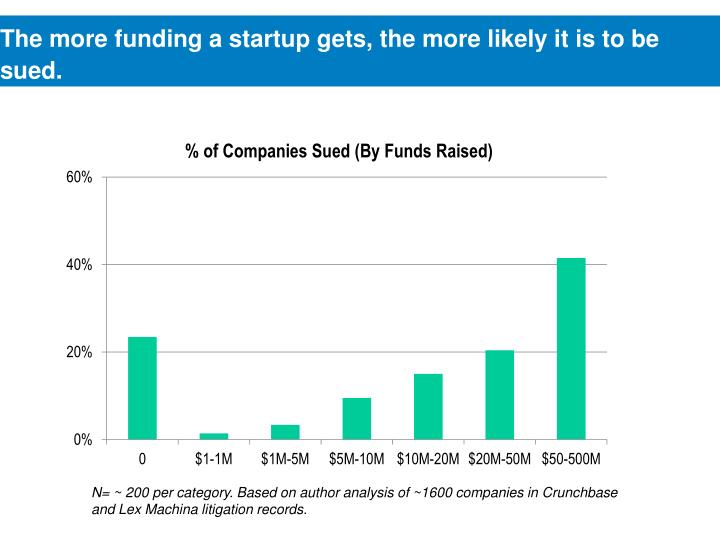 The more funding a startup gets, the more likely it is to be sued.