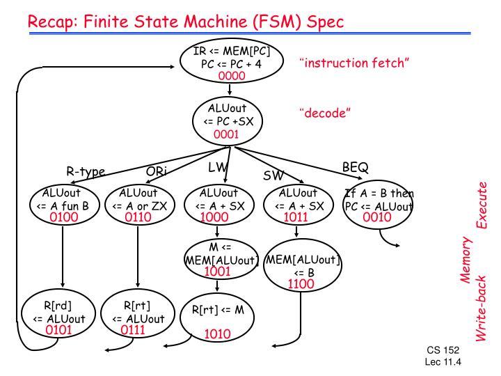 Recap: Finite State Machine (FSM) Spec