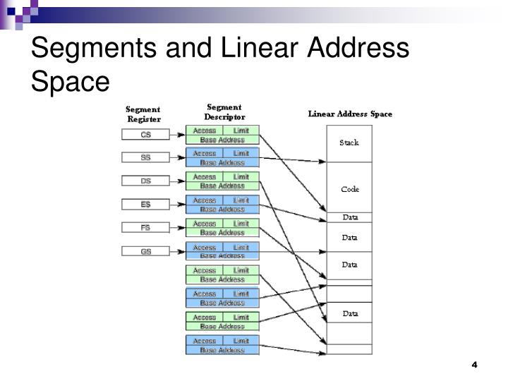 Segments and Linear Address Space