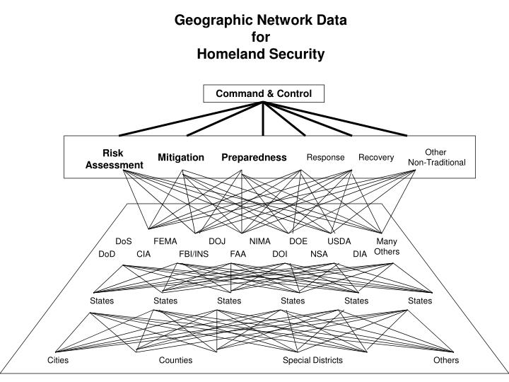 Geographic Network Data for