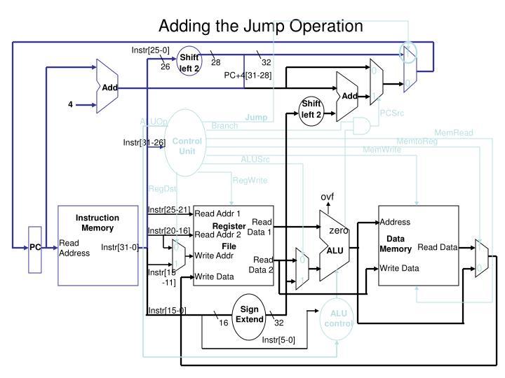 Adding the Jump Operation