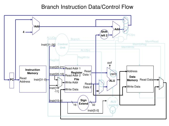 Branch Instruction Data/Control Flow